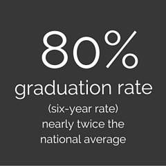 80% graduation rate (six-year). Nearly twice the national average.